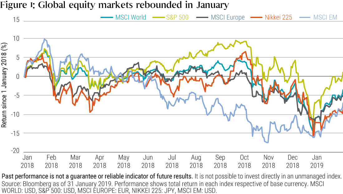 Figure 1 is a line graph showing returns for five global equity market indexes, from January 2018 to January 2019. The MSCI World, S&P 500, MSCI Europe, Nikkei 225 and MSCI EM all rebound from lows in late 2018. All of the indexes move in similar directions over the time period, with the S&P 500 the only index to break even. The Nikkei lost 10%, the MSCI EM about 7%, and the MSCI World and MSCI Europe around 5%.