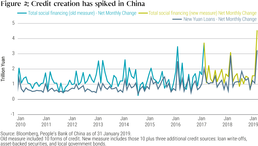 Figure 2 is a line graph showing the amount of new credit creation in China over the time period 2010 to 2019. The graph shows new credit creation surging to a record high of 4.6 trillion yuan in January 2019, exceeding recent peaks of roughly 3.5 trillion in 2016 and 2017. The line for this changes color in 2017 to mark a new method by which the Bank of China measured credit. Up through 2016, levels fluctuate between roughly 2 trillion yuan and 500 billion yuan. New yuan loan volume is also shown with another line, which reaches a record of about $3.2 trillion in January 2019.