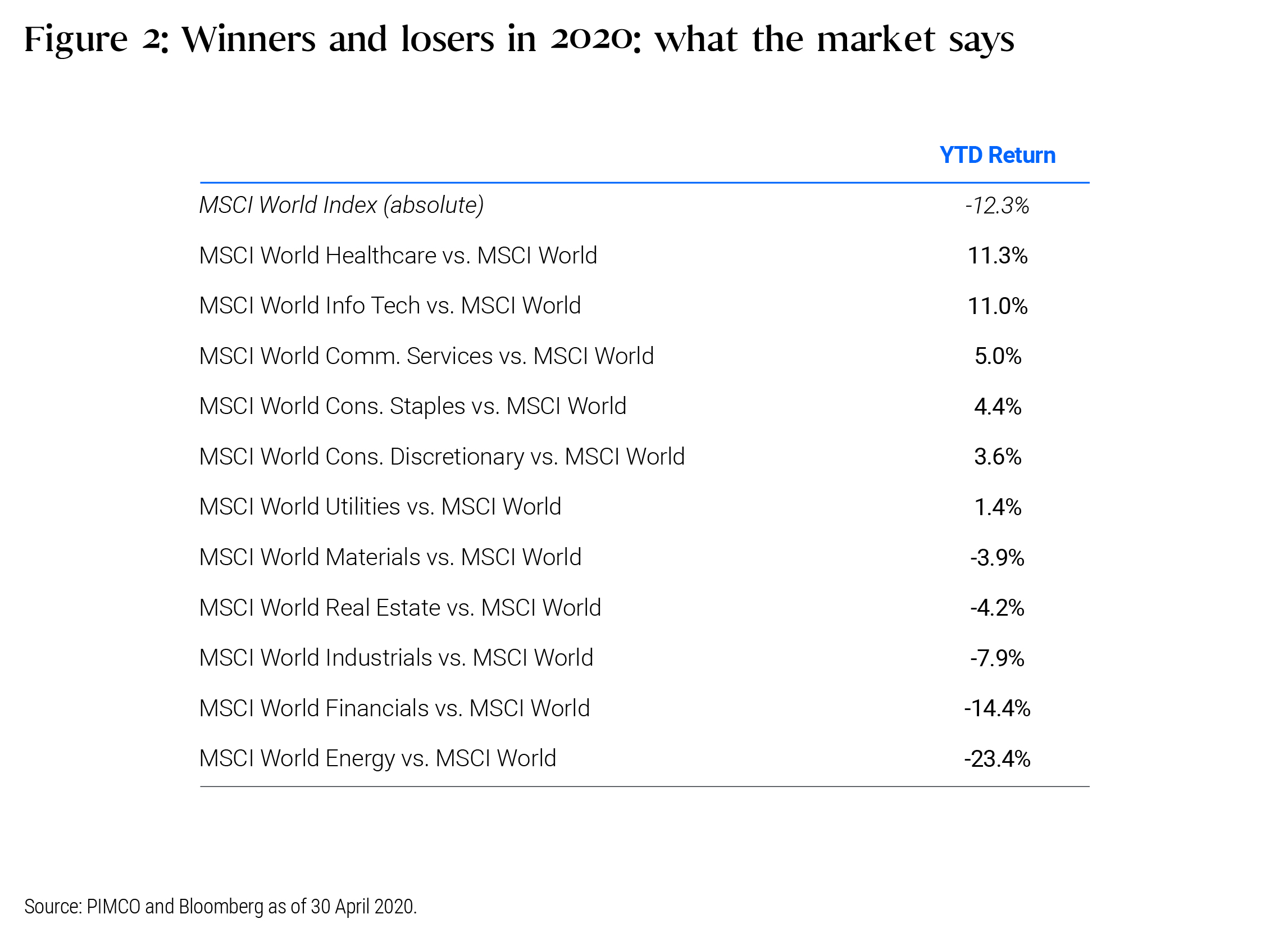 Figure 2: The performance of each industry sector in the MSCI World Index compared to the performance of the entire index between December 31st 2019 and April 30th 2020.