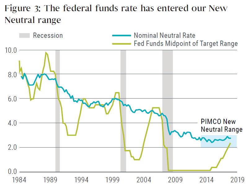 Figure 3: The federal funds rate has entered our New Neutral range
