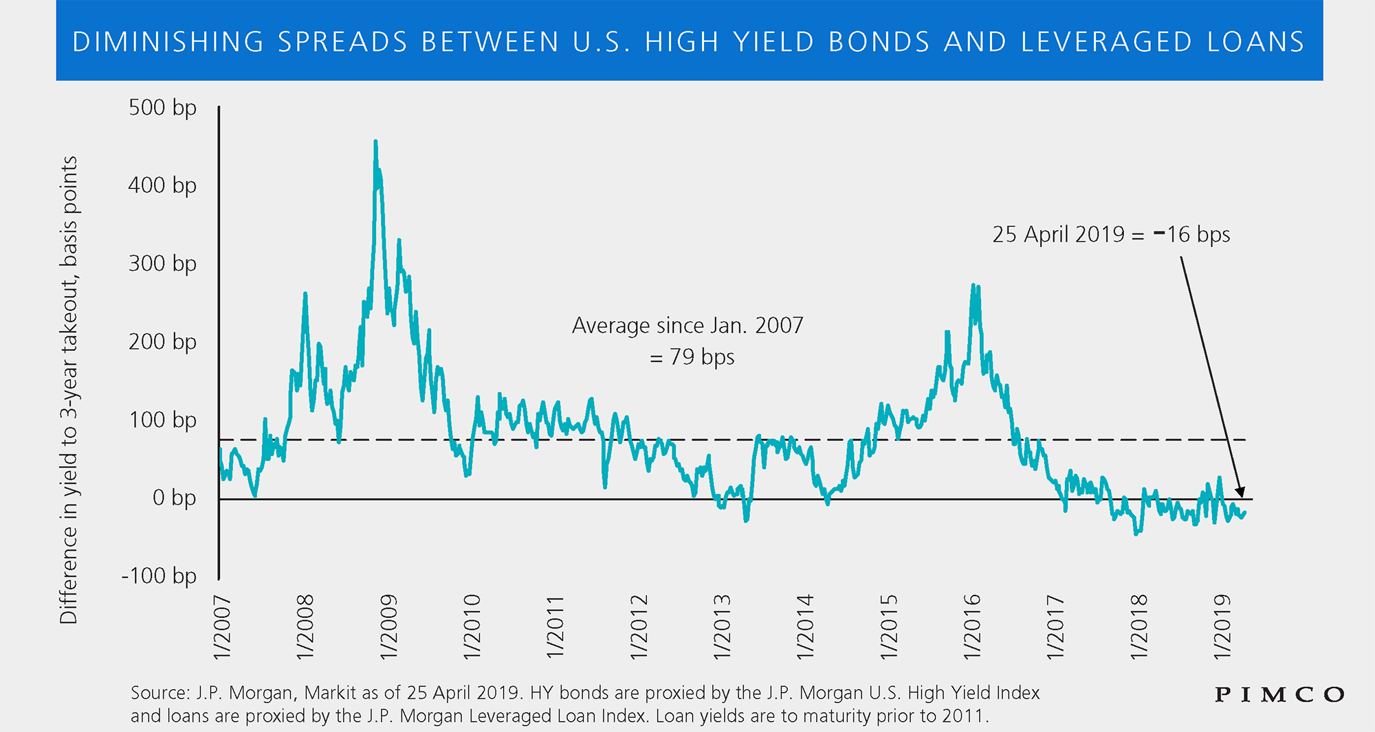The figure shows a line graph of the spread between high-yield bonds to leveraged loans, from 2007 through April 2019, expressed in basis points. The graph shows in 2019 the spread as negative 10 basis points. It also shows how the spread has been in this inverted position more than half of the time since early 2018. The graph shows an average spread over the time period of 79 basis points (bps), along with peaks of about 280 bps in 2008, 450 bps in 2009, and 280 bps in 2016. Since the last peak, spreads have trended downward, and have gone as low as negative as roughly 30 basis points around the beginning of 2018.