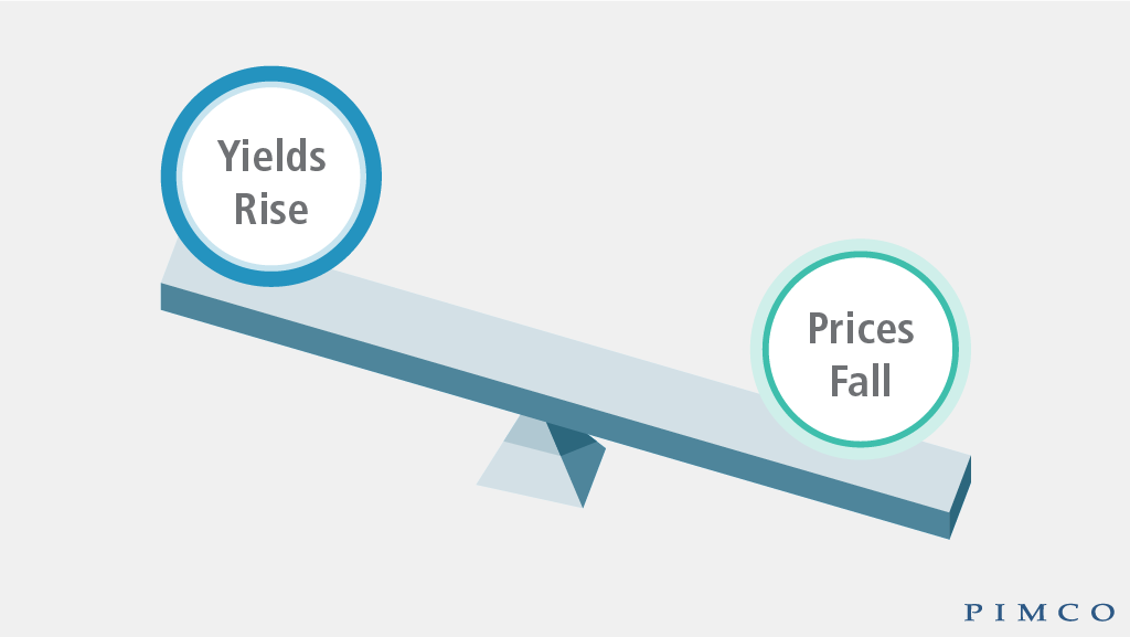 yields rise, prices fall diagram