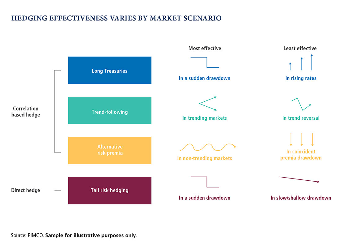 The chart depicts examples of how hedging effectiveness varies depending on market scenario. It outlines most effective and least effective environment for correlation-based hedges (long Treasuries, trend following, alternative risk premia) and direct hedges (tail risk).