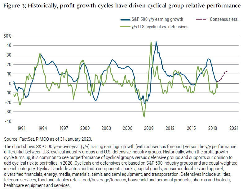 Figure 3 shows a graph of profit growth cycles, with two lines from the early 1990s to January 2020. One line shows year trailing earnings growth of S&P 500, another line shows the year-over-year performance differential between U.S. cyclical industry groups and defensive industry groups. On the graph, the cyclical-defensive earnings growth line tends to peak before the S&P earnings growth line, showing that cyclicals outperform when the profit growth cycle turns up.