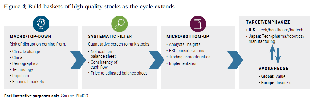 Figure 8 is an illustration of what to consider to build baskets of high-quality stocks as the cycle extends. It shows steps as a series of boxes including macro/top-down analysis, quantitative screening, and micro/bottom-up analysis. It ends with suggested targets of U.S. and Japanese tech stocks, and avoidance global value and European insurers.