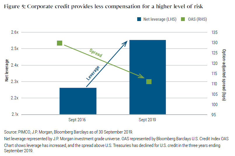 Figure 5 is a bar chart that shows how corporate credit provided less compensation for a higher level of risk in September 2019 versus three years earlier. Net leverage, represented by a bar, was just under a ratio of 2.3x in September 2016, when options-adjusted spreads were about 130 basis points. Yet in September 2019, net leverage was above 2.5x, while spreads were only around 110 basis points.
