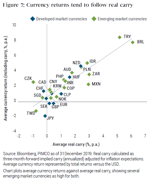 Figure 7 shows a scatter plot of developed market and emerging market currencies versus the U.S. dollar. Average currency return is on the y-axis, and average real carry as a percentage is on the x-axis. The countries are scattered around an upward sloping line, with the Turkish lira and Brazilian real with high returns and average carry. Most countries were in the upper right-hand corner of the graph, meaning a positive average currency return and average real carry.